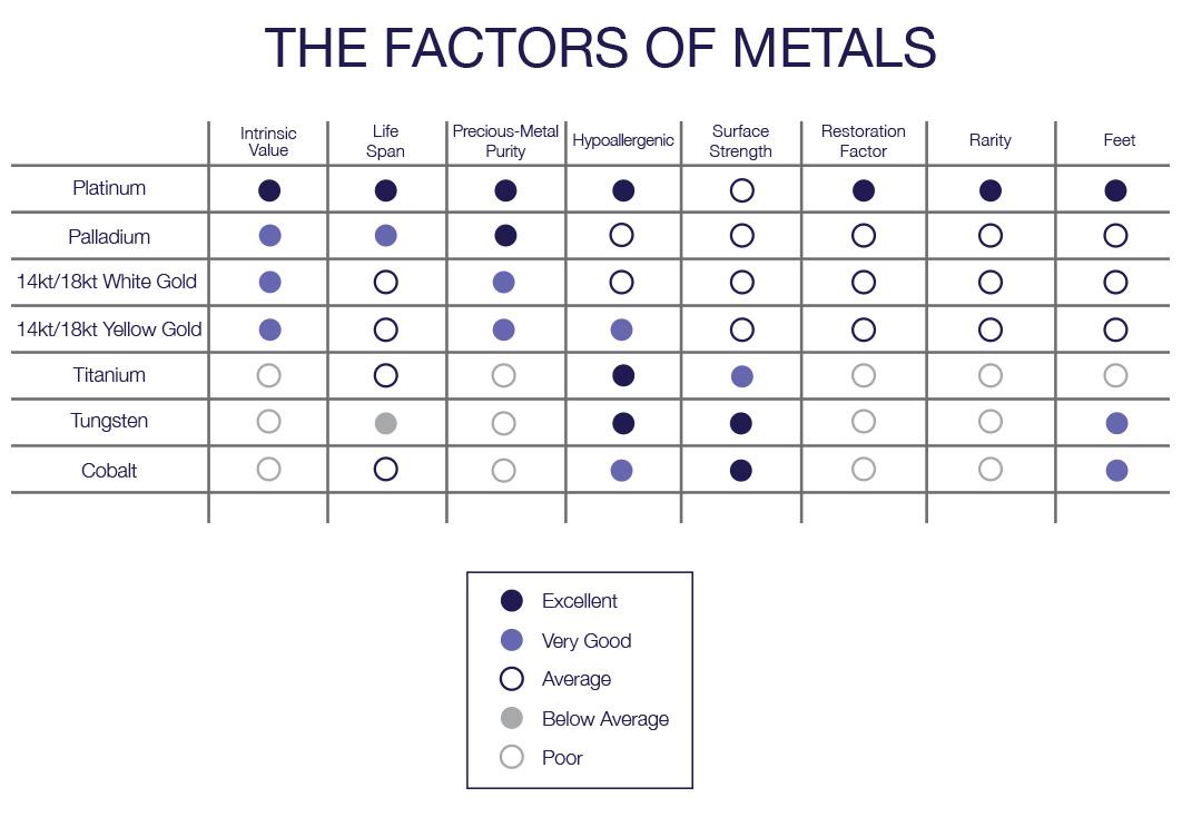 Jewelry Metals Platinum, Gold, Palladium, Cobalt, Titanium
