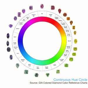 colored diamonds appear when an element other than carbon whose sole presence is what makes up traditional white diamonds a color deviation will be - What Makes The Color White